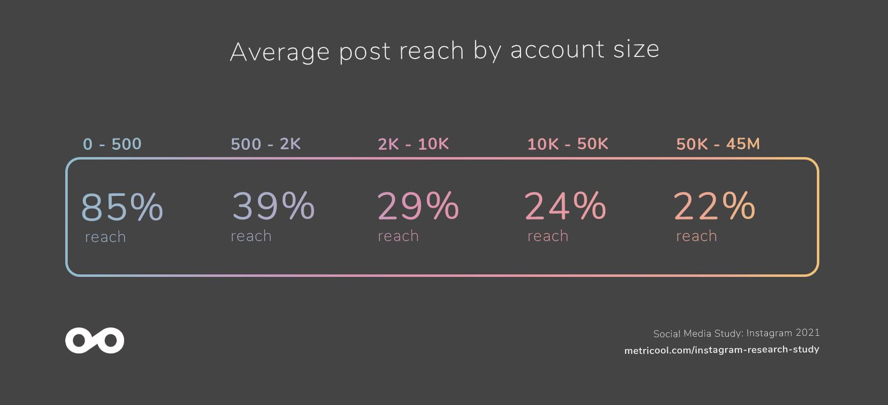 average post reach