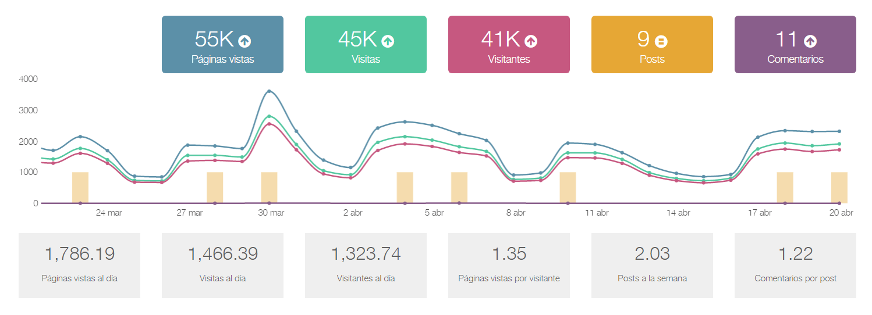 Blog anal%C3%ADtica