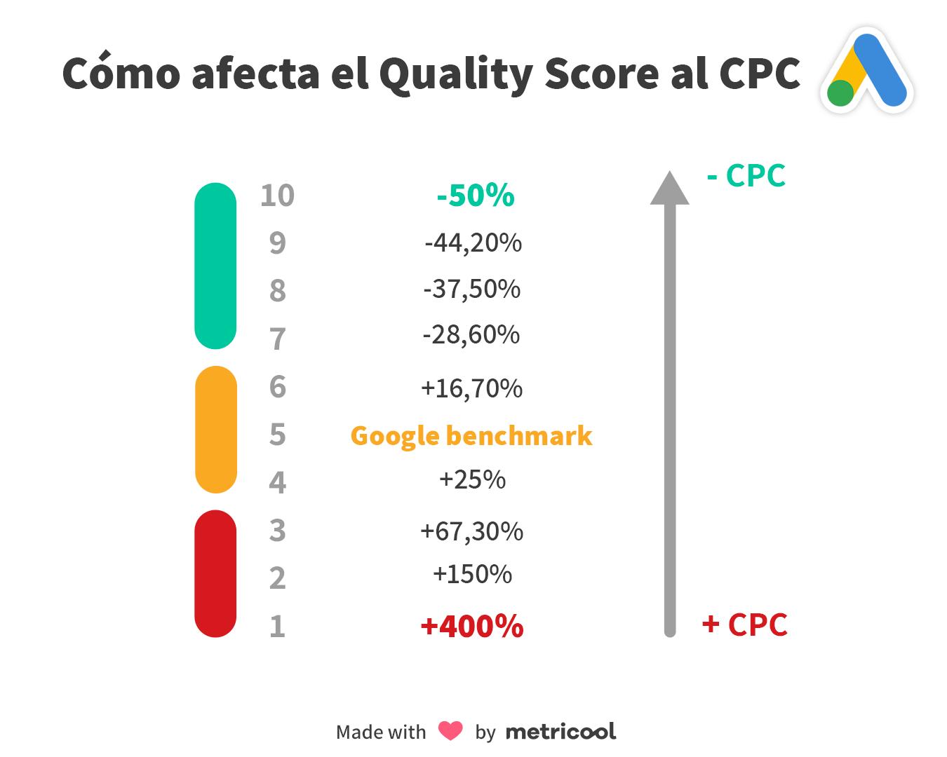 inforgrafía - Quality Score