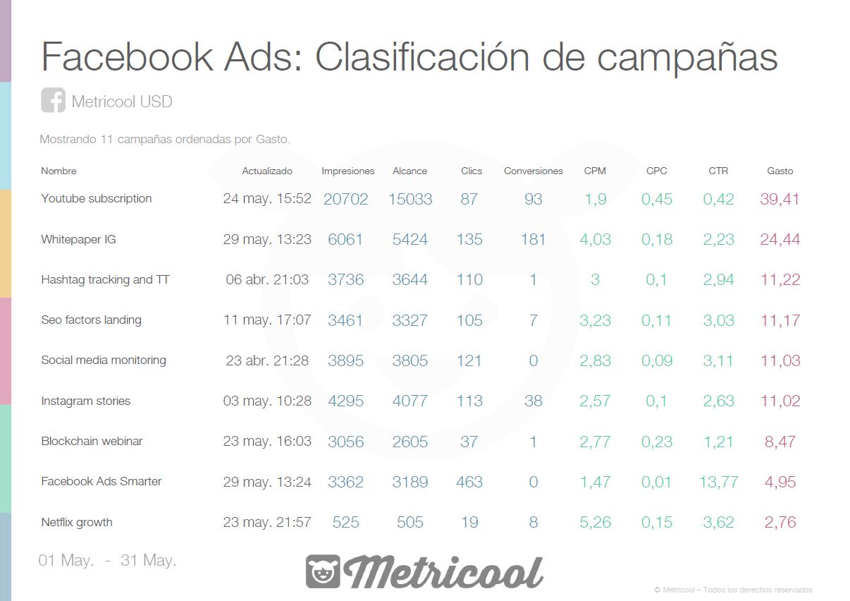 Estadísticas Facebook Ads