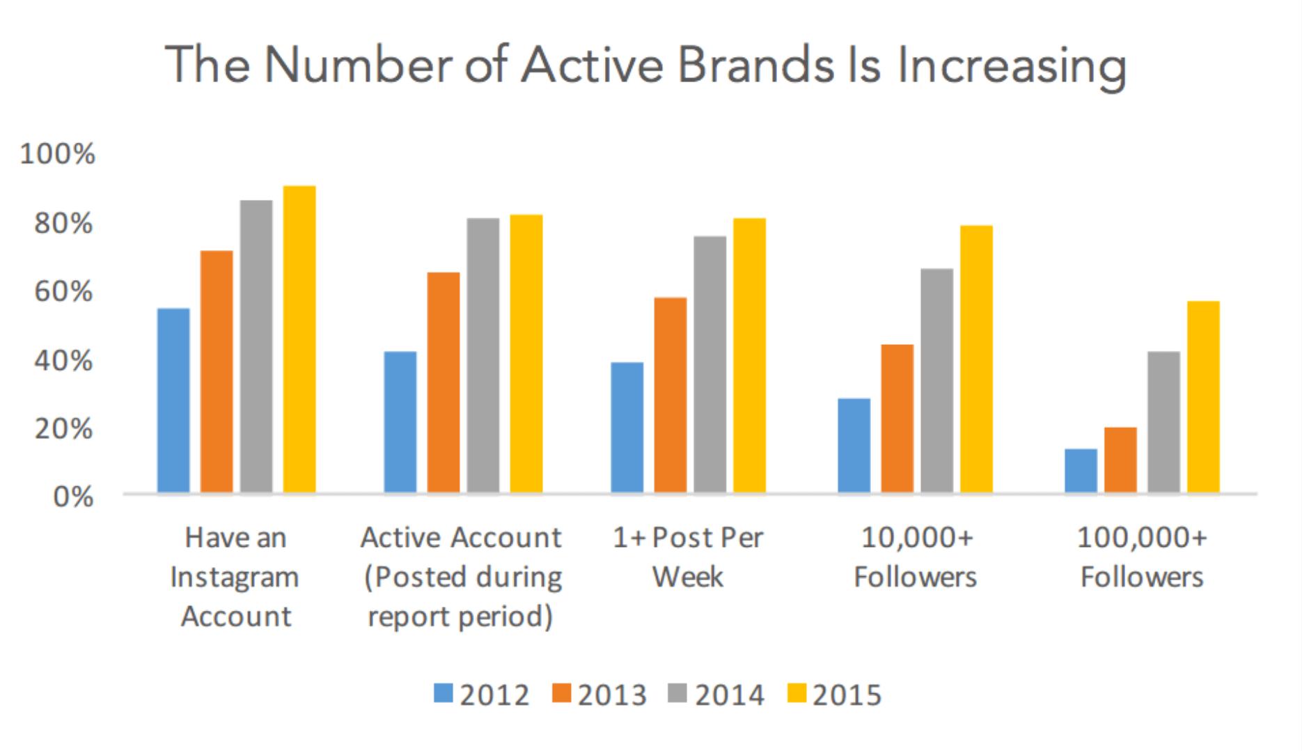 Instagram and Brands Evolution