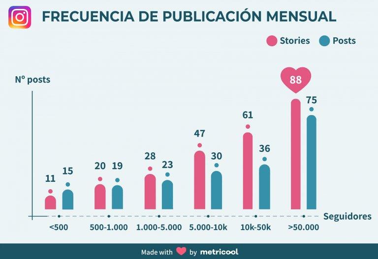 metricool frecuencia de publicación
