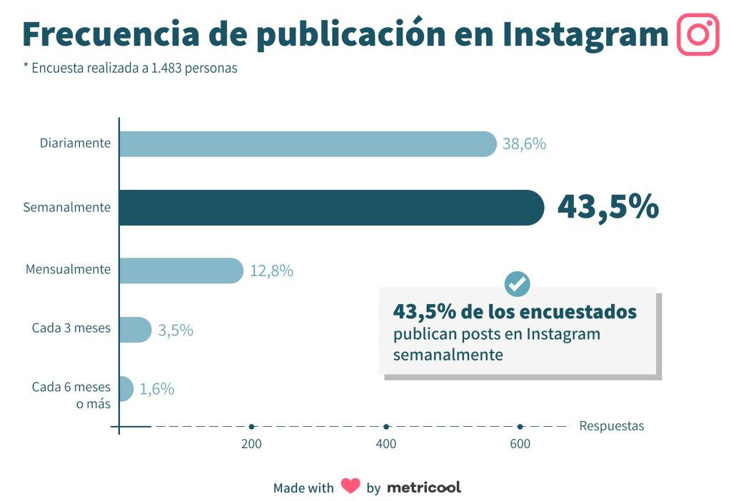 Encuesta sobre redes sociales frecuencia de publicación en Instagram