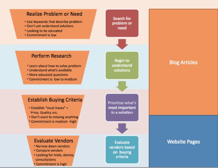 plan de marketing stratégique