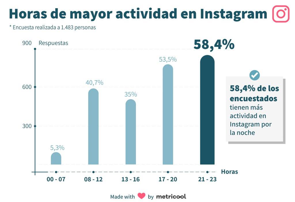 Encuesta sobre redes sociales horas de mayor actividad