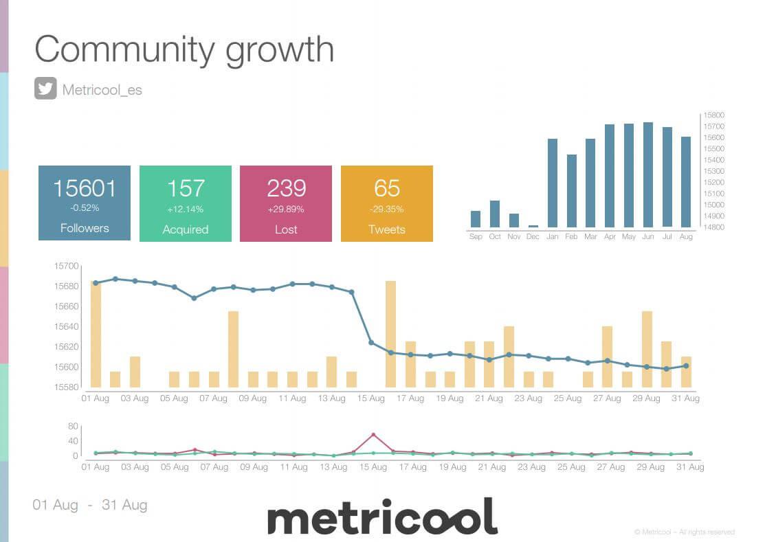 ▻ Informes redes sociales: cómo hacerlos de forma fácil con Metricool
