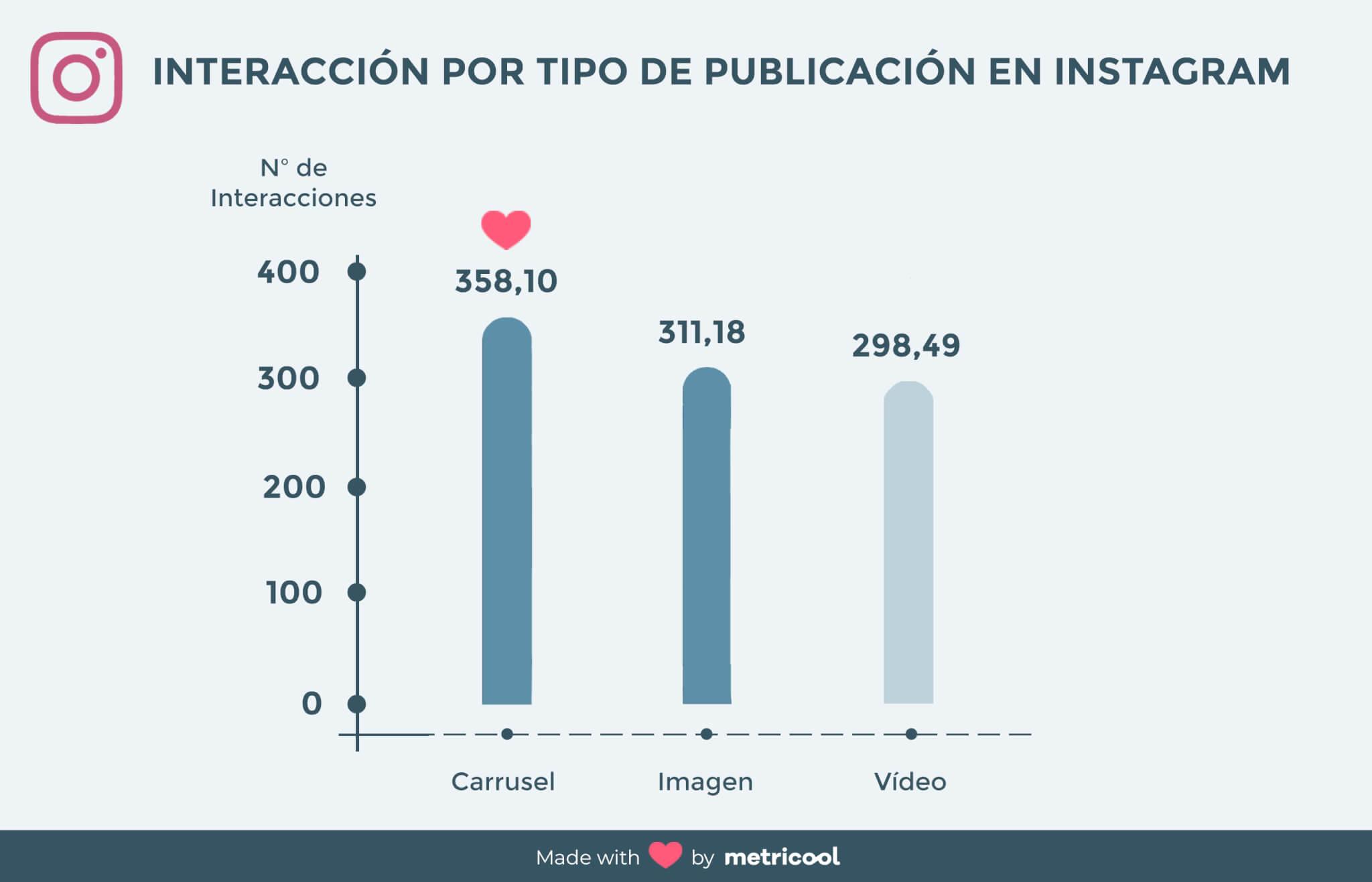 Contenidos virales en Instagram