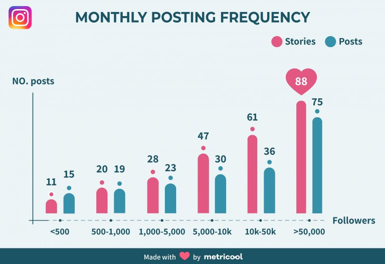 seguidores y publicaciones