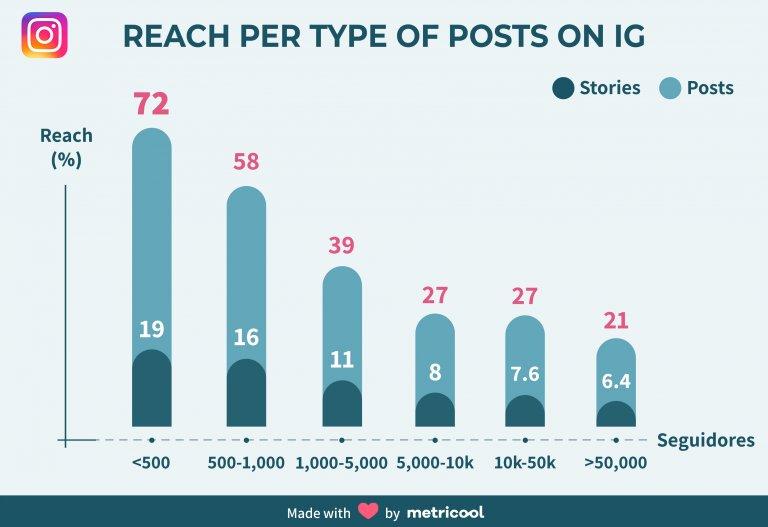 instagram stories reach vs posts