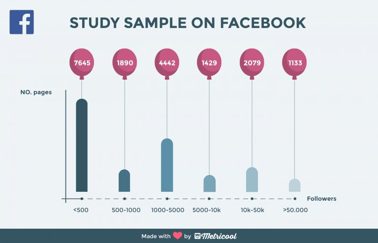 Metricool Estudio Facebook