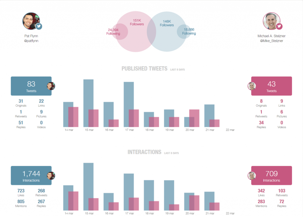 How to Do a Competitor Analysis on Twitter - Metricool