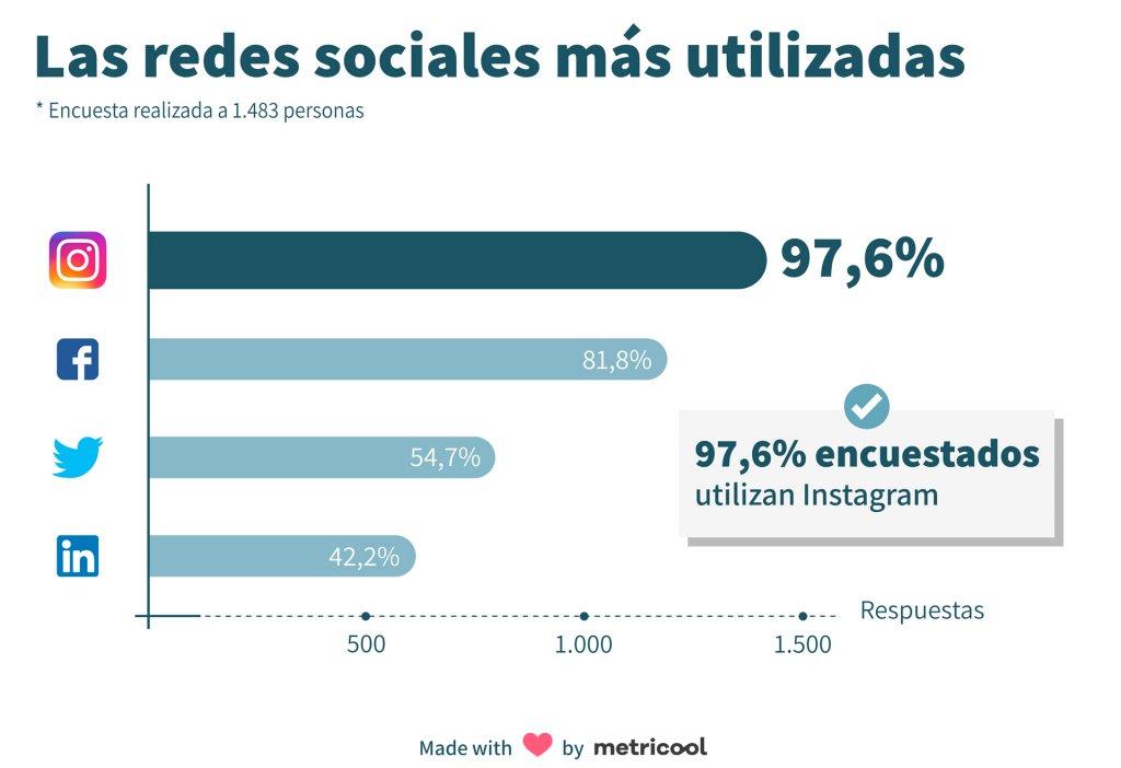 Encuesta redes sociales mas usadas
