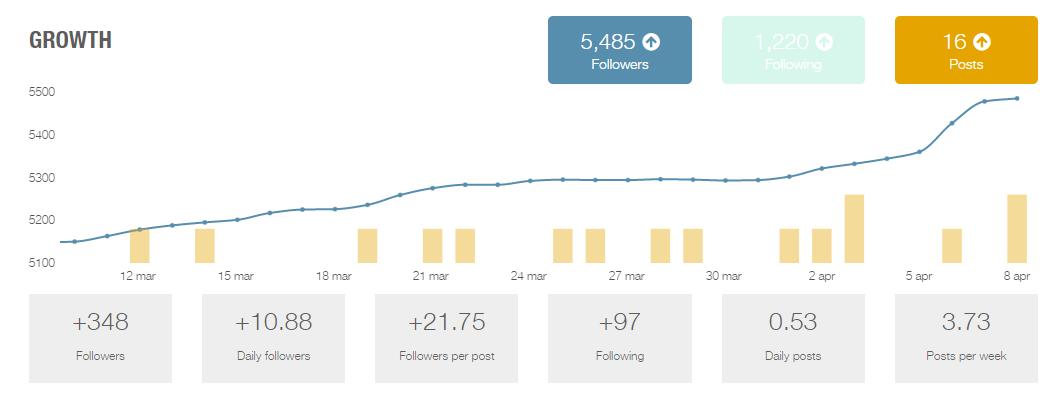 Instagram Followers Stats - Norlako 6655 la