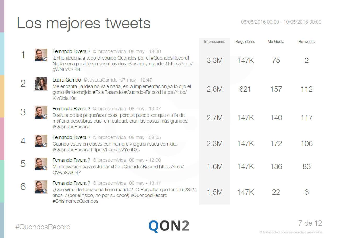 Mejores Tweets en Quondos Record medido con Metricool