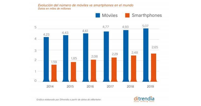 El contenido para moviles y la previsión de móviles vendidos en el mundo