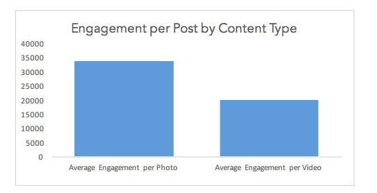 Egagement per porst by content type