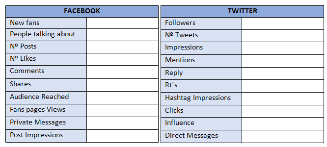 Metrics and KPIs for Social Media Report