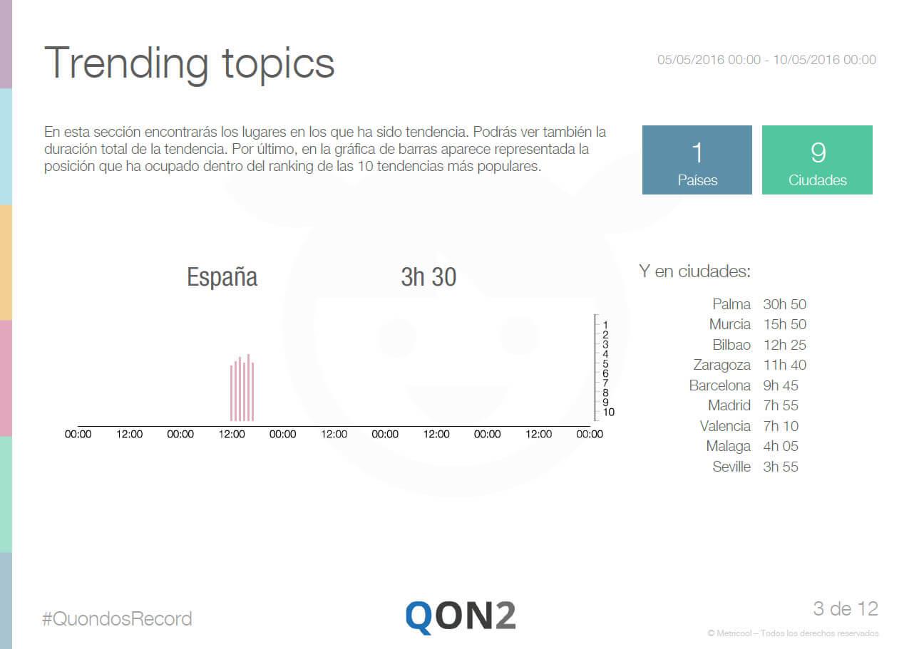 Trending Topics de Quondos Record en Twitter medido con Metricool