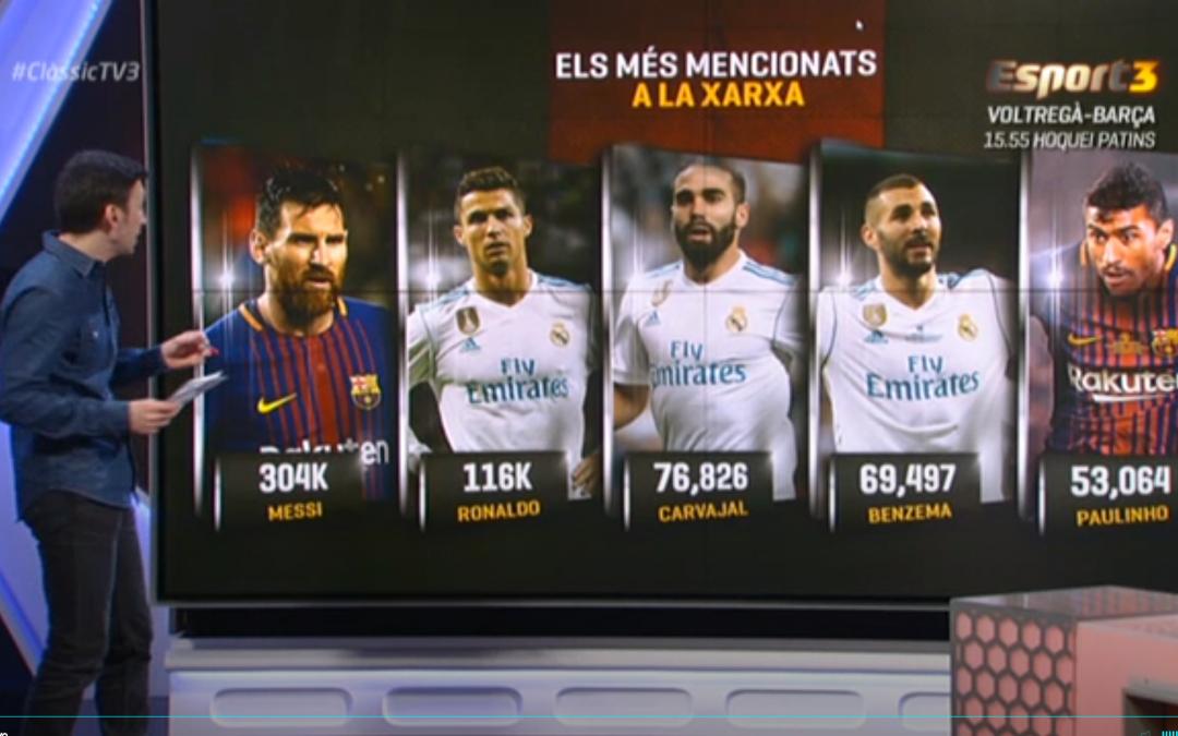 Clásico Madrid – Barça: impacto de un evento deportivo en redes sociales