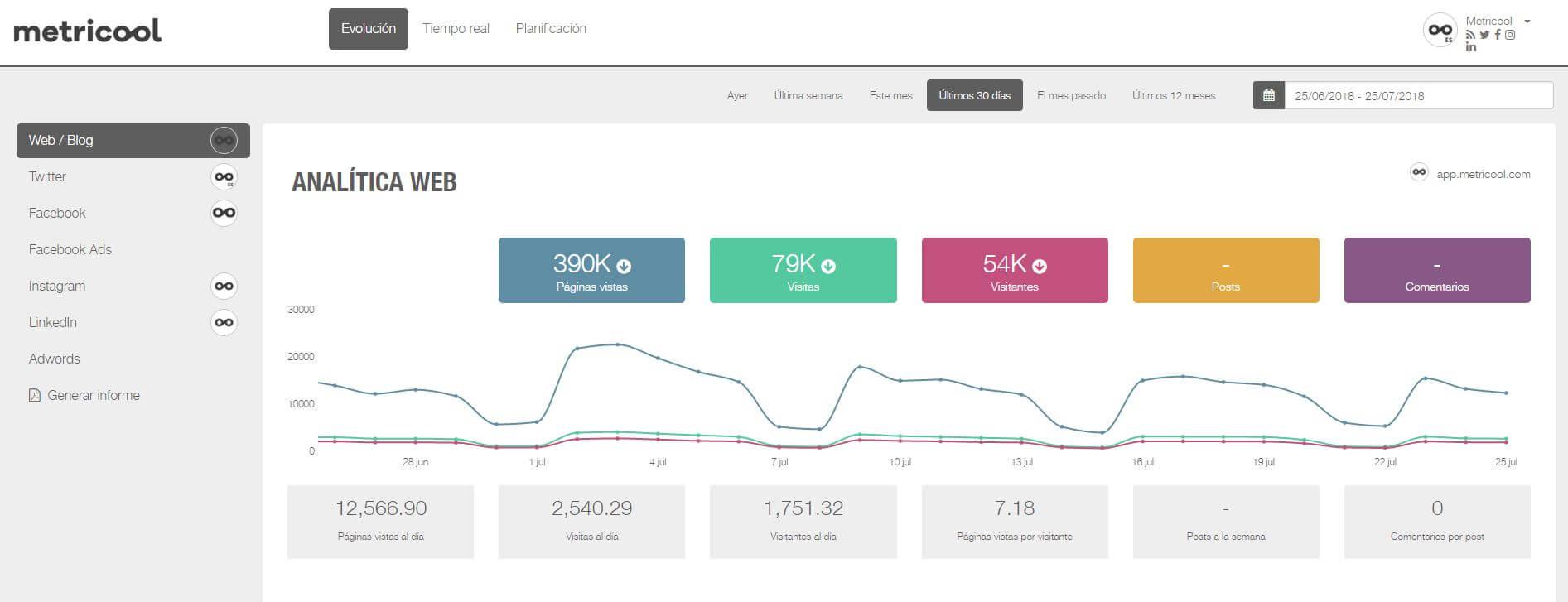 Análisis de la viralización de un contenido en redes sociales con Metricool